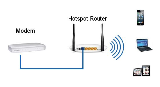basic Hotspot configuration