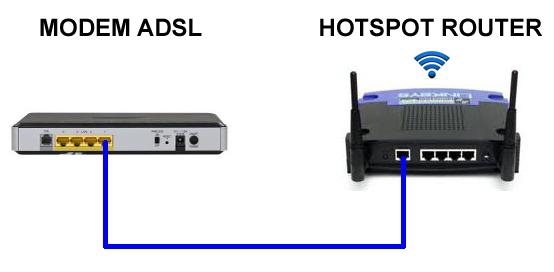 Installazione dell 39 hotspot router wi fi - Porta wan router ...