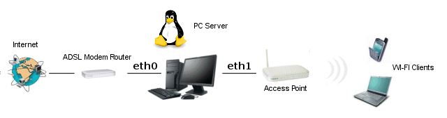 Creating an Hotspot using a PC with Linux OS