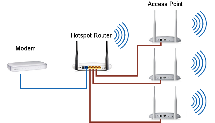 Hotel Room Wireless Access Point