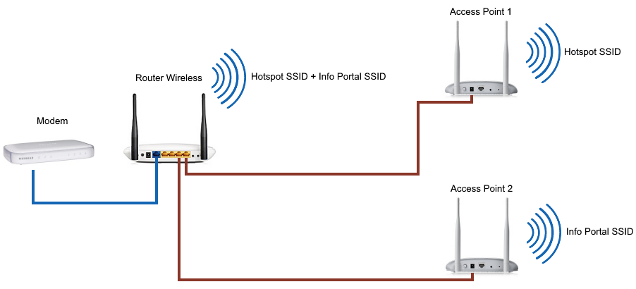 One Access Point each SSID