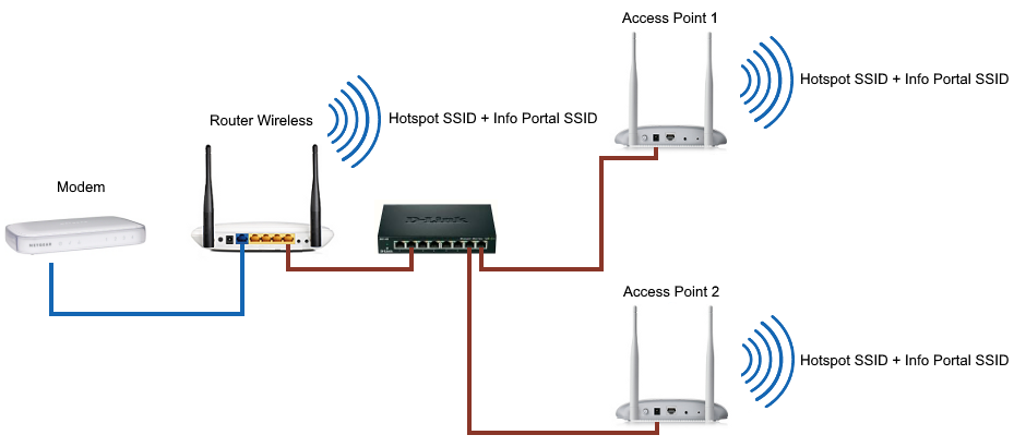 One Access Point multiple SSID