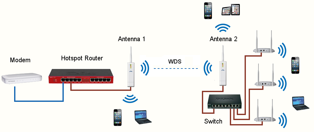 WDS radio bridge using two antennas