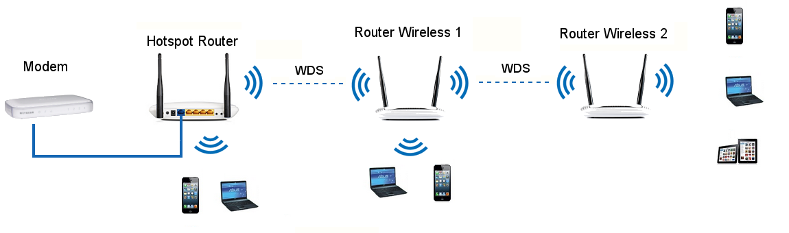 WDS link between the Hotspot Router and other wireless router