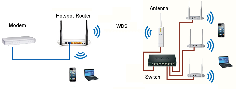 building an hotspot wi fi network wds link between the hotspot router and an outdoor antenna